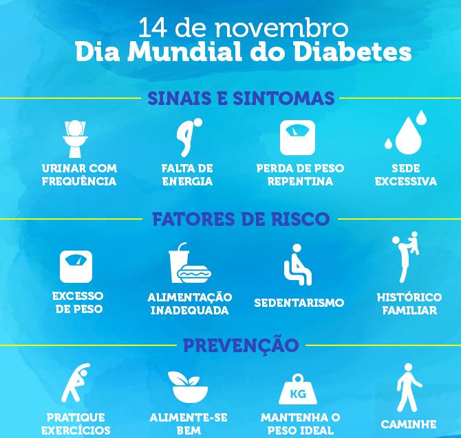 Diabetes: um panorama sobre a doença